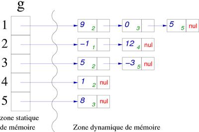 Epita: Algo: Course Info-Spe: graphs - EPITA_Algo_Lectures
