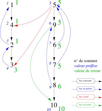 Algorithme de tarjan